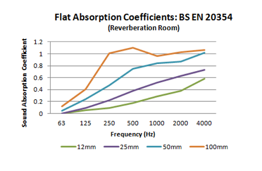LSP207_Flat Absorption Coefficients Graph