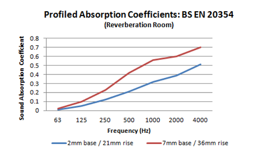 LSP207_Profiled Absorption Coefficients Graph